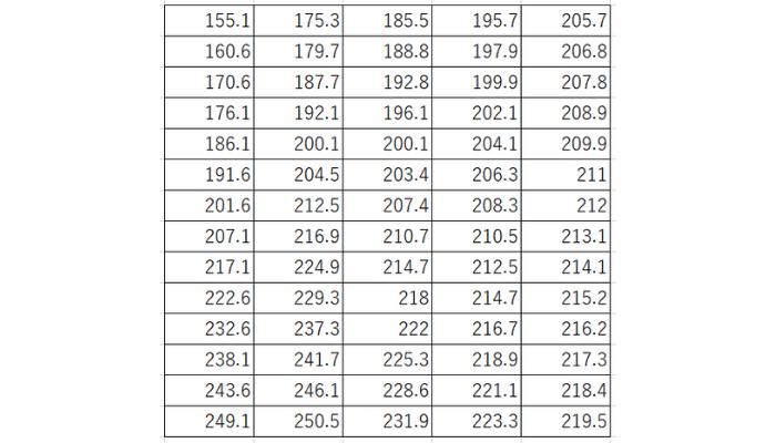 牛の体重の記録