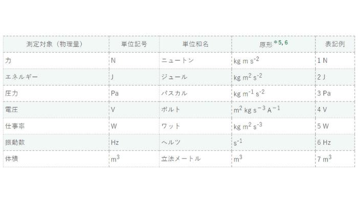 SI単位のSI誘導単位の例