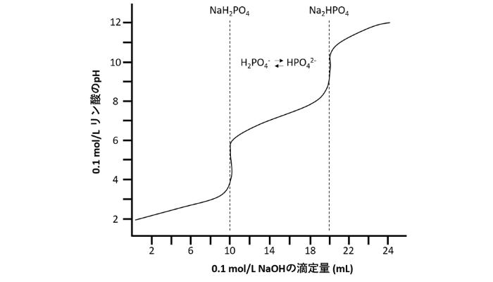 リン酸に塩基を加えると,pHが変わる