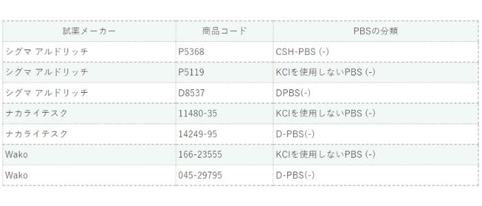 既製品のPBまたはPBSのリスト