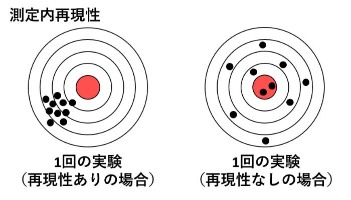 測定内再現性のイメージ