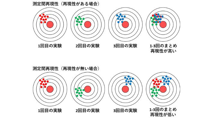 測定間再現性のイメージ