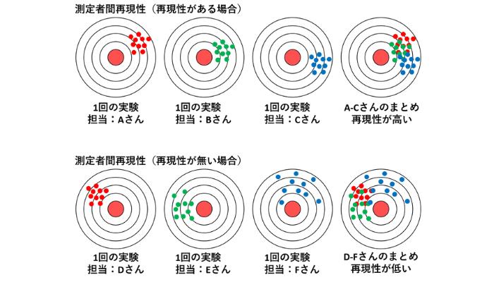 測定者間再現性のイメージ