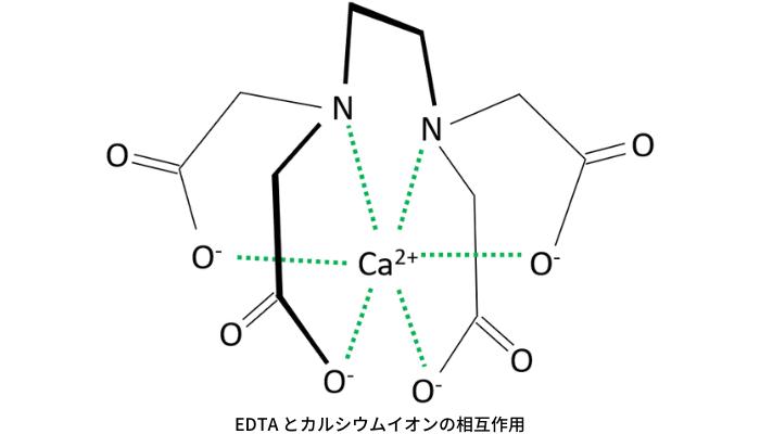 EDTAとカルシウムイオンの反応
