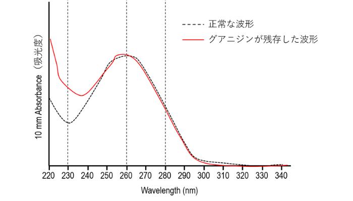 ナノドロップの異常な波形【グアニジン混入】