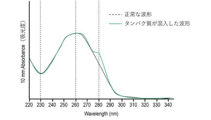 ナノドロップの異常な波形【タンパク質混入】
