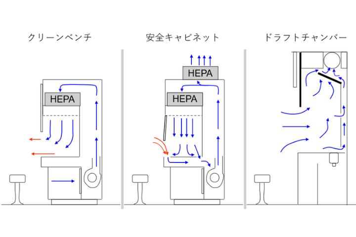 クリーンベンチと安全キャビネットとドラフトチャンバーの空気の流れを比較する