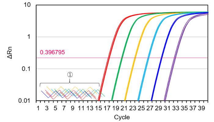 qPCRのベースライン