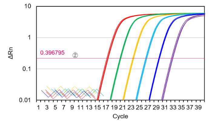 qPCRの閾値