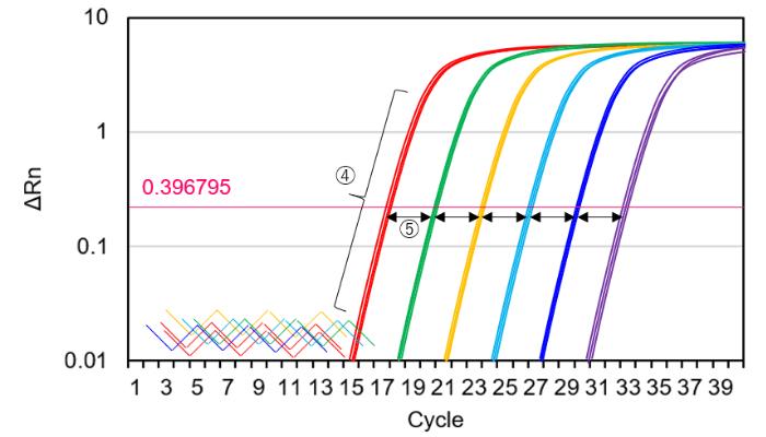 増幅曲線のクオリティチェック