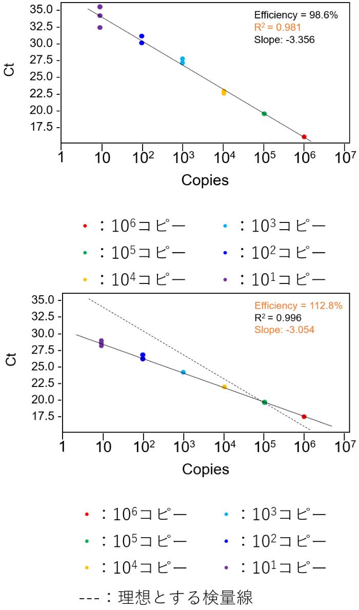 qPCRの質が悪い検量線