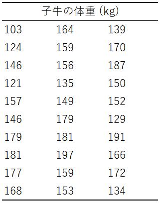 実験データを解析例(子牛の体重)