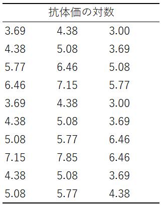 子牛の抗体価の対数