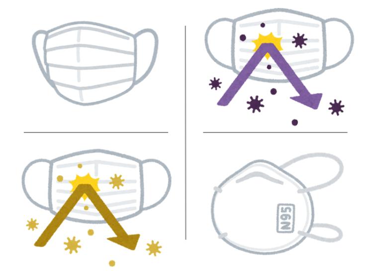マスクの種類とその効能