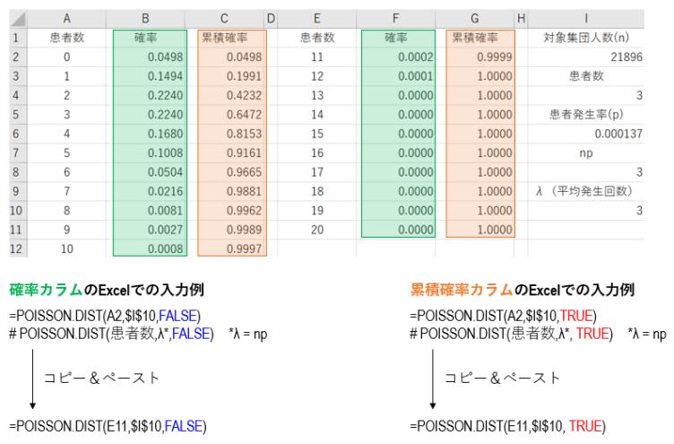 Excelでポアソン分布の解析