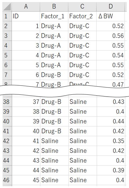 二元配置分散分析のデータ準備