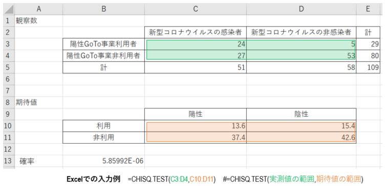 Excelでカイ二乗検定