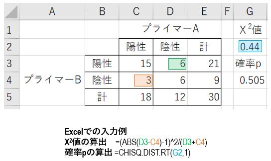 Excelでマクネマーのカイ二乗検定