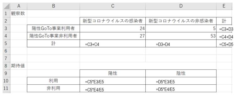 Excelで2×2の分割表の期待値を計算する