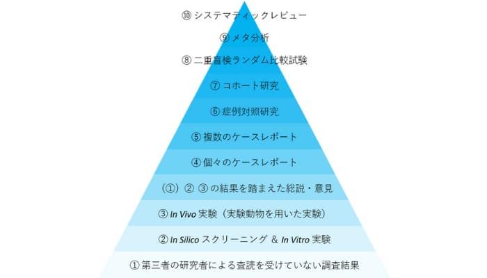 根拠(Evidence)のピラミッドの模式図2021