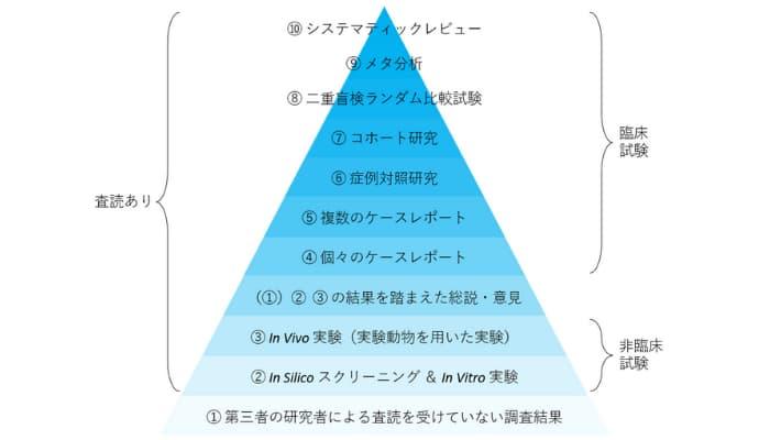 根拠(Evidence)のピラミッドの図解2021